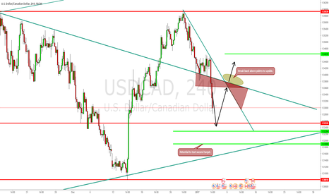 USDCAD: Wait for points to hit