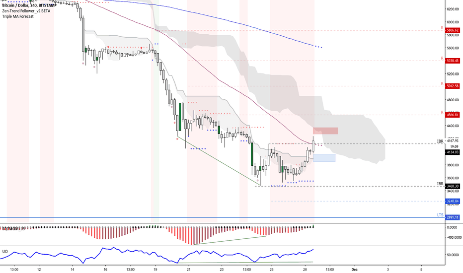 BTCUSD: Bitcoin is bouncing, is this the bottom?