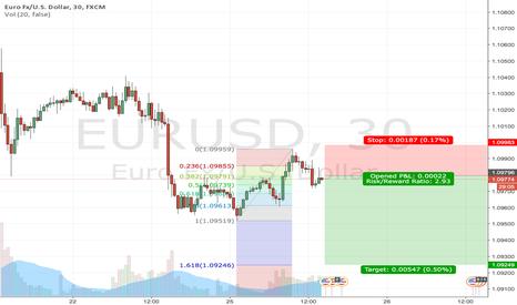 EURUSD: BEARISH EURUSD triggers a sell signal on 30 minute chart