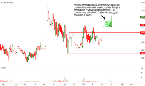 NOCIL: NOCIL: Promising Price Action Today