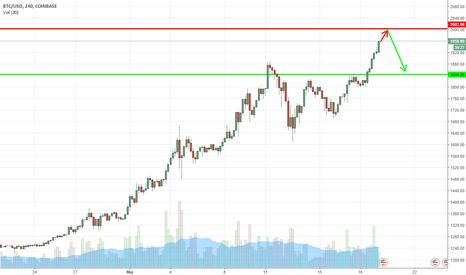 BTCUSD: Cena Bitcoin'a zbliża się do 2000 $ !!!