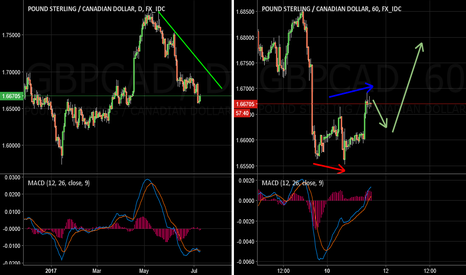 GBPCAD: GBPCAD Updates And Follow Up