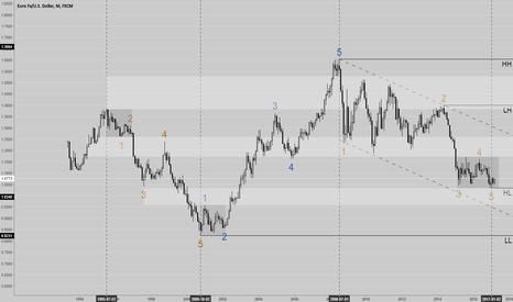 EURUSD: EU --> has the bull market started?