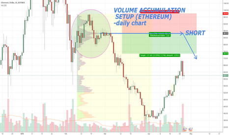 ETHUSD: ETHEREUM, short based on Volume Profile analysis