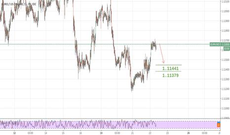 EURUSD: EurUsd bearish signal appread in M15