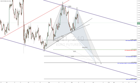 E61!: EURO BUTTERTFLY PATTERN & Gartley Pattern