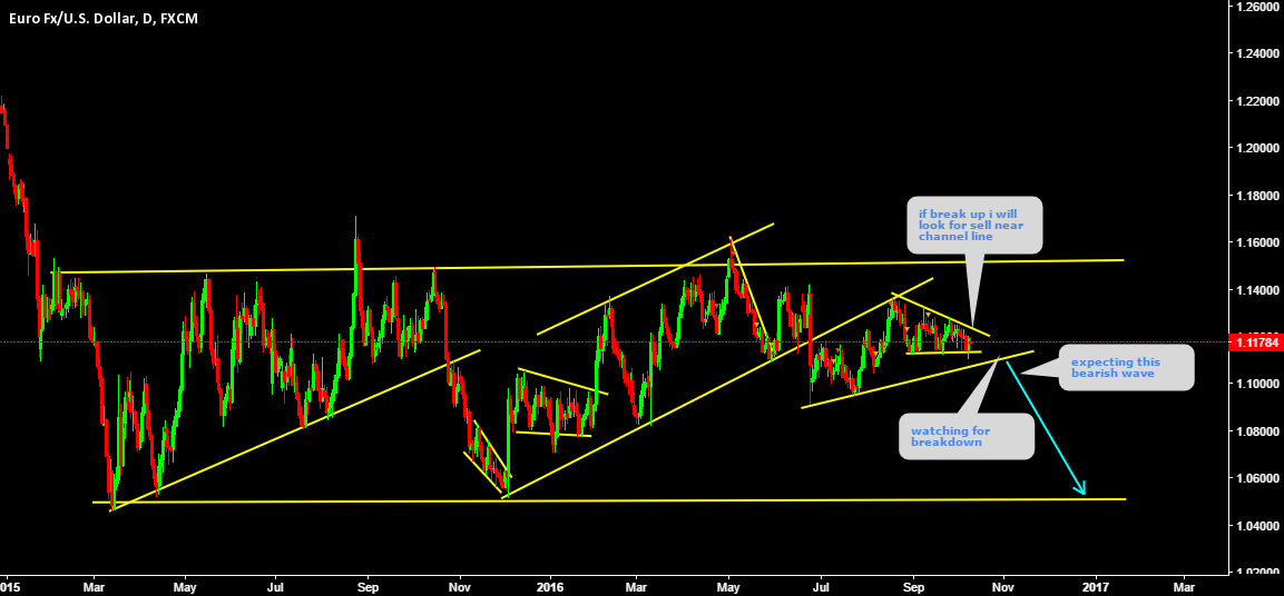 EURUSD watching for corrective channel breakdown