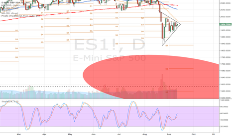 ES1!: Daily ES flagging out