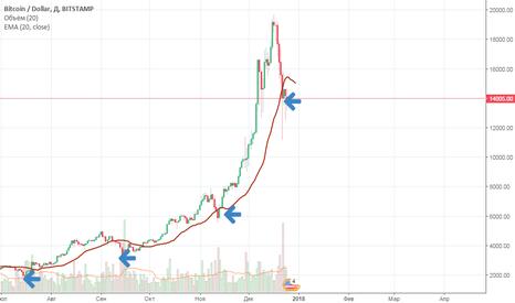 BTCUSD: BTC-USD вверх или вниз. Анализируем график