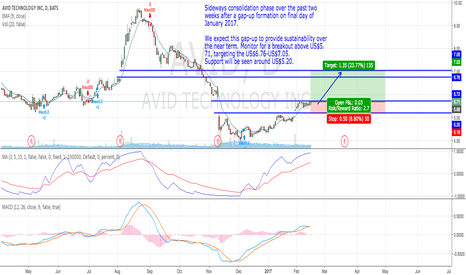 AVID: Sideways consolidation phase over the past two weeks