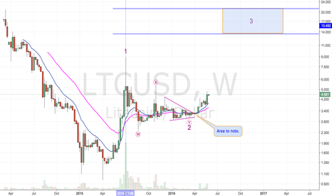 LTCUSD: Weekly LTC Outlook