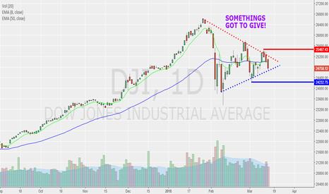 DJI: Dow is in a pinch!