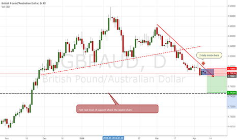 GBPAUD: clear sailing, open road ahead ......