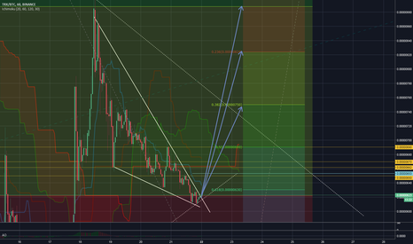 TRXBTC: Price target for trx in the short term