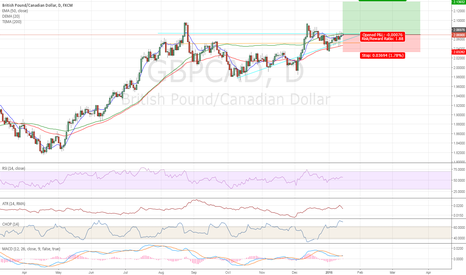 GBPCAD: GBPCAD Break out - Long position