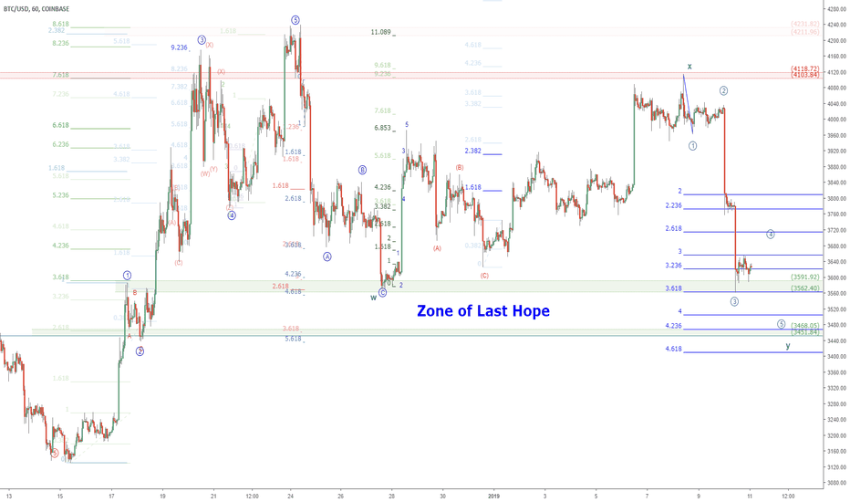 BTCUSD: BTCUSD and the Zone of Last Hope: Bitcoin Bounce Ballad