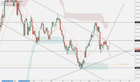 USDJPY: USD/JPY - Long Possibility