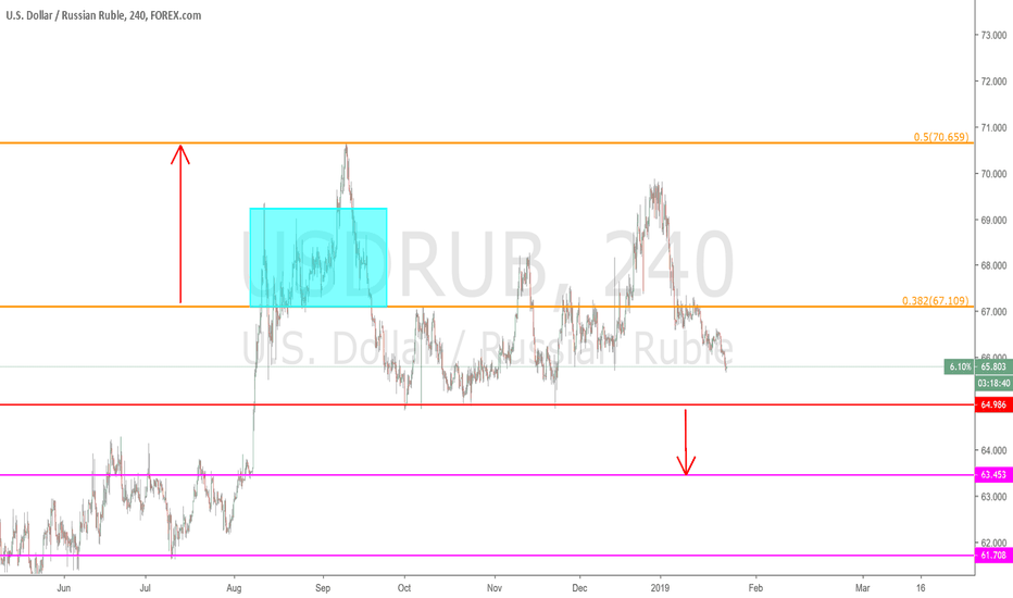 USDRUB: USDRUB - 240 min