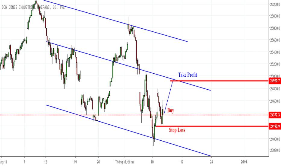 DJI: Dow Jones (DJIA) hồi phục mạnh mẽ
