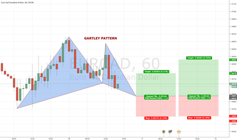 EURCAD: EURCAD 60 Bullish GARTLEY PATTERN @ 1.4588