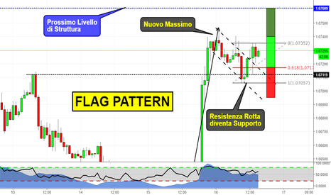 EURUSD: Flag pattern on EURUSD (TCT trade)