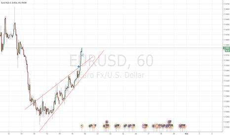 EURUSD: Пробой клина, усиление цены)