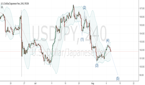 USDJPY: Elliot waves