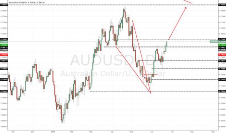 AUDUSD: AUD/USD follow up, continues bullish!