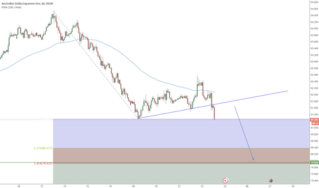 AUDJPY: AUDJPY Trend Continuation