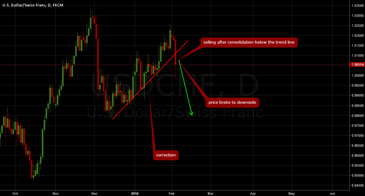 USDCHF: Join the sell off