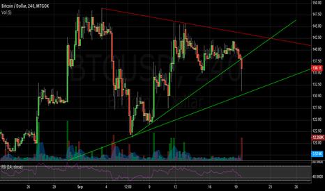 BTCUSD: Upward triangle