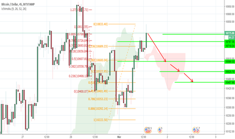 BTCUSD: Bears in Btc/Usd house Need a vampire to clean the mess!
