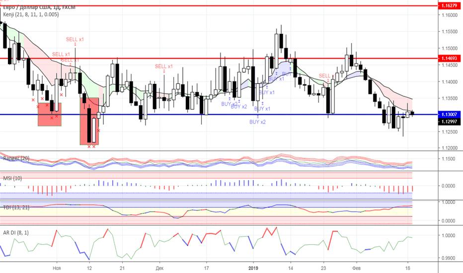 EURUSD: Диапазонная торговля: валютный рынок на 19.02.2019 года