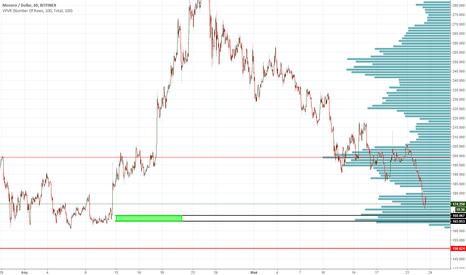 XMRUSD: XMRUSD Monero Bitfinex Long