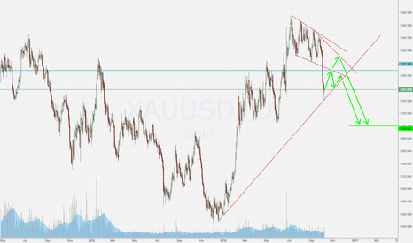 XAUUSD: Gold Correction