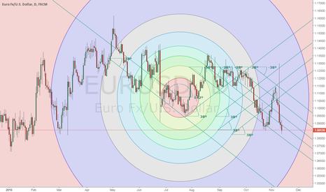 EURUSD: FX result = Trade smart