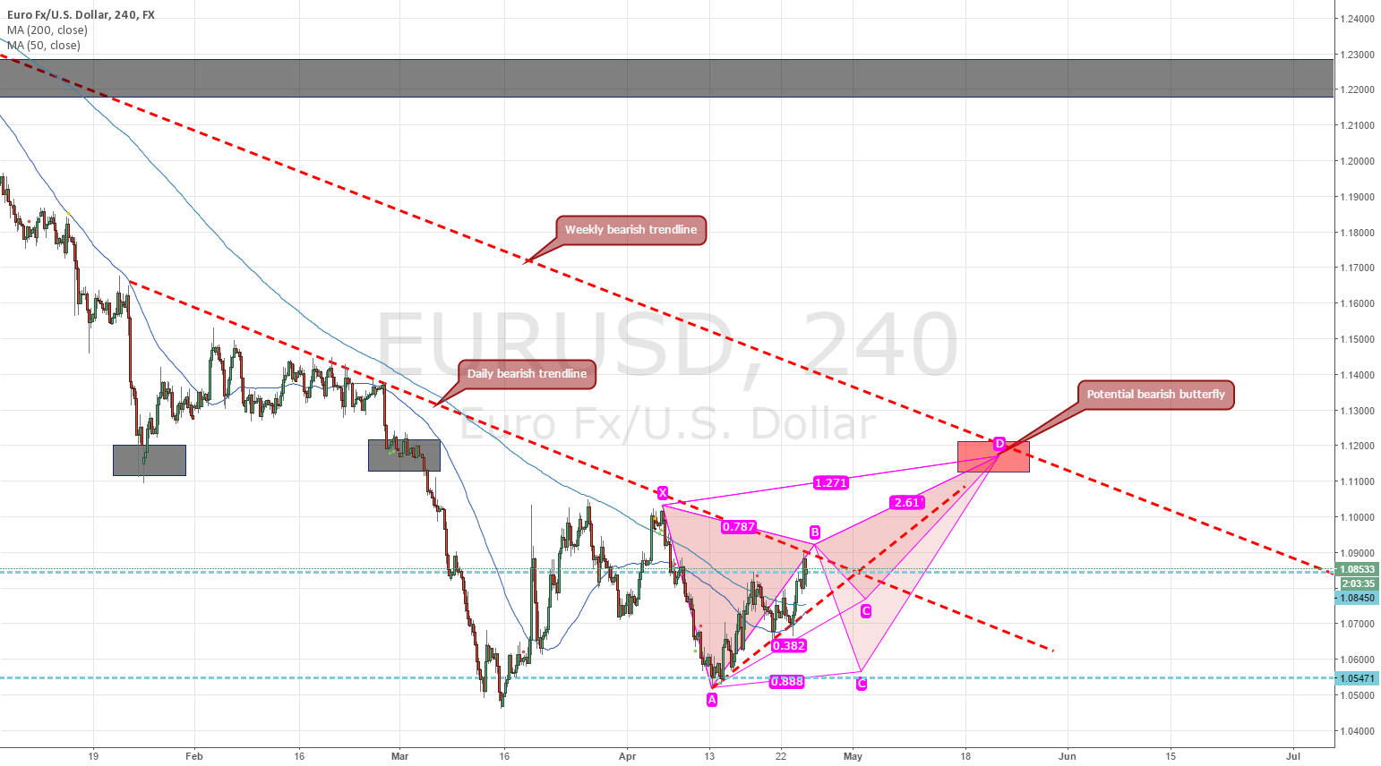 Potential medium-term harmonic pattern for EUR/USD