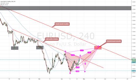 EURUSD: Potential medium-term harmonic pattern for EUR/USD