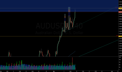 AUDUSD: 3 DRIVES UP