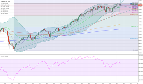 SPX: S&P RSI divergence, headed to lower BB