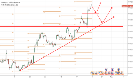 EURUSD: #EURUSD Any pull back right now ?