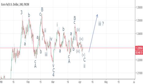 EURUSD: EURUSD, Elliot Wave Count
