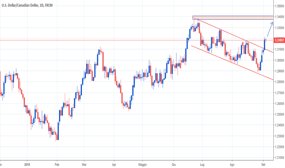 USDCAD: USDCAD, sell su test resistenza