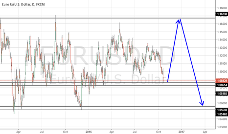 EURUSD: EURUSD   long -  short