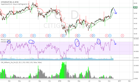 C: Great Near Term Short for Citi Group