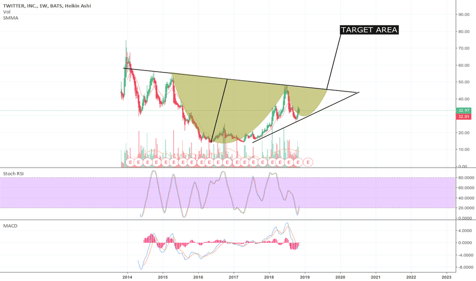 TWTR: TWITTER cup and handle