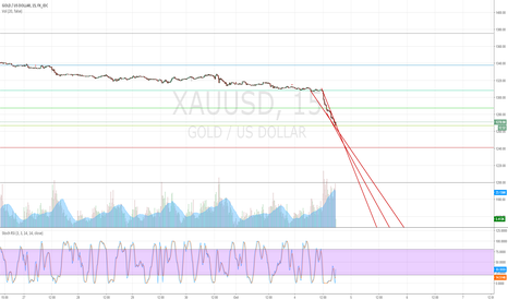 XAUUSD: Long $XAUUSD GOLD Short term trade intraday