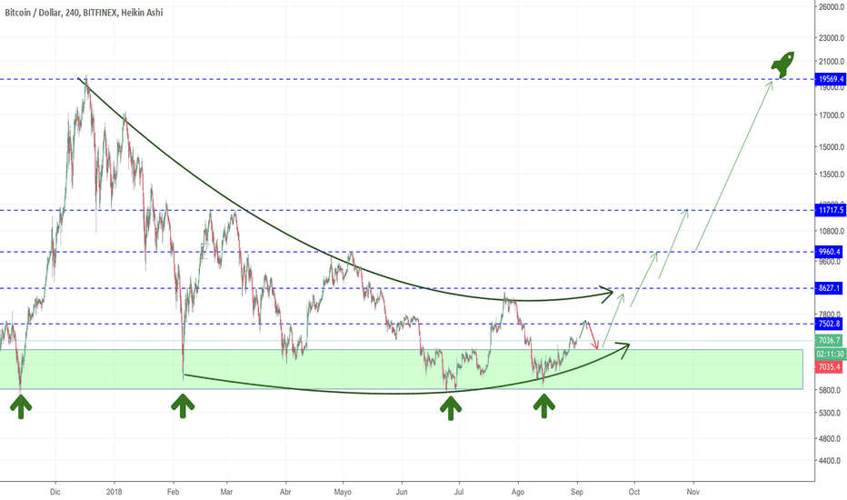BTCUSD: Bitcoin/Dollar 4H Stairways to Heaven.
