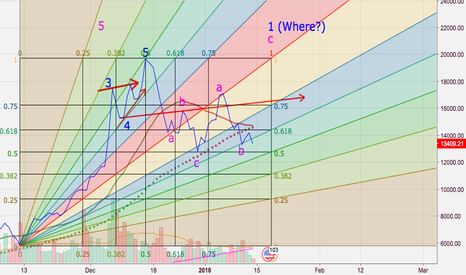 BTCUSD: BTC in a possible formation of an asymmetric diagonal triangle?