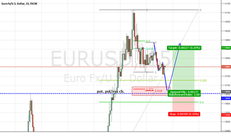 EURUSD: EURUSD trendcontinuation trade